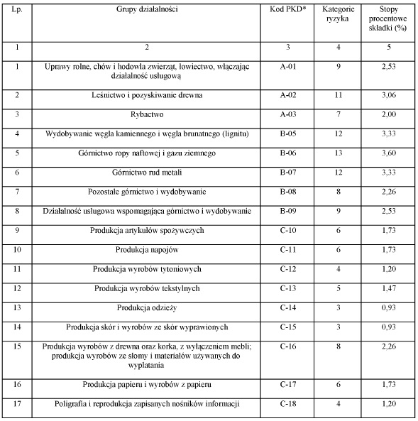 Składka wypadkowa od 1 kwietnia 2015 r  - Ubezpieczenie